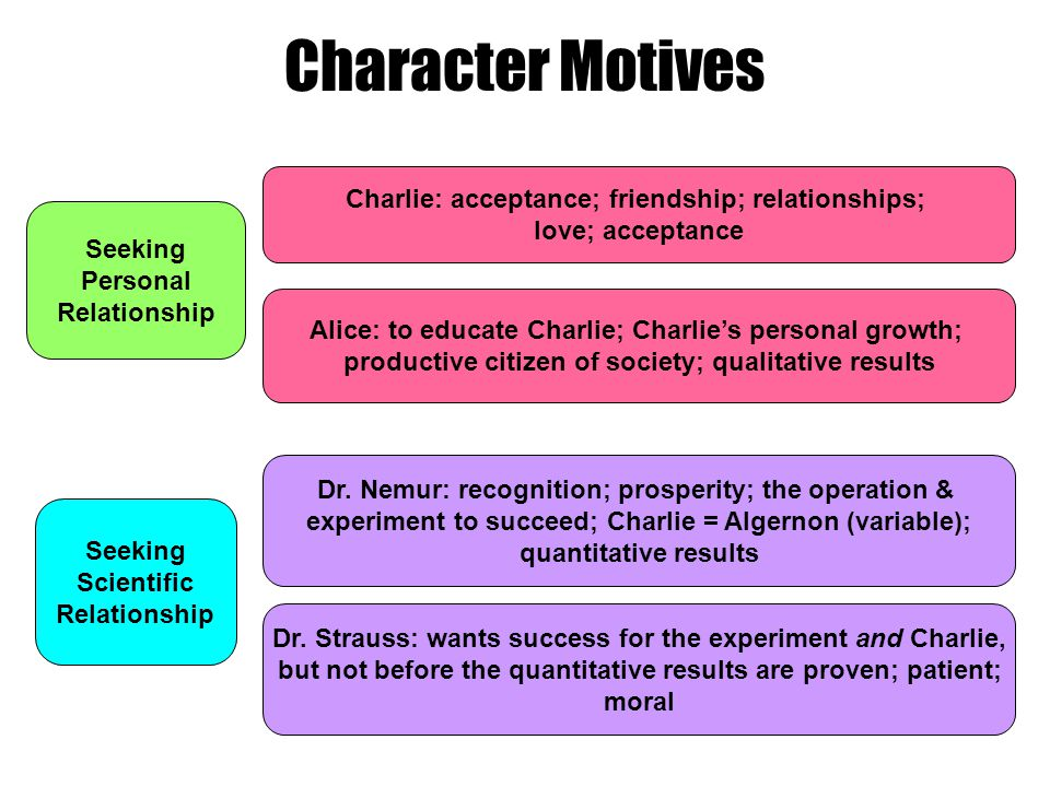 Character Motives Charlie: acceptance; friendship; relationships;