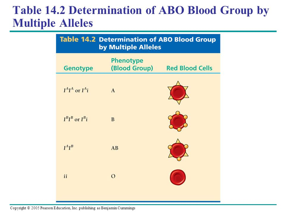 Table 14.2 Determination of ABO Blood Group by Multiple Alleles