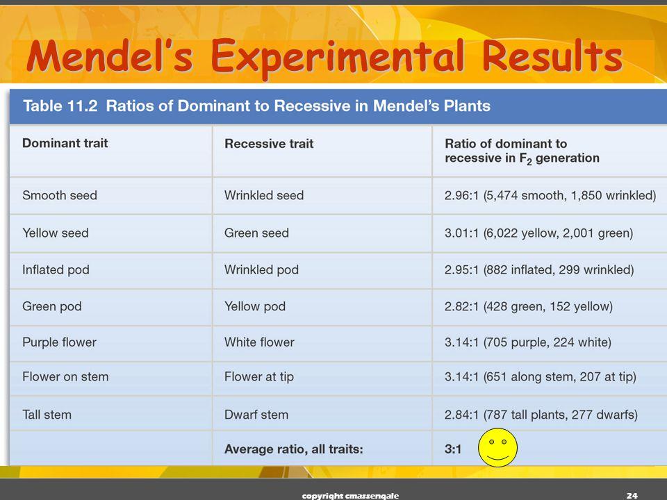 Mendel's Experimental Results