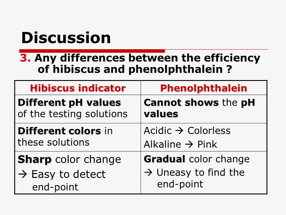 Discussion 3. Any differences between the efficiency of hibiscus and phenolphthalein Hibiscus indicator.