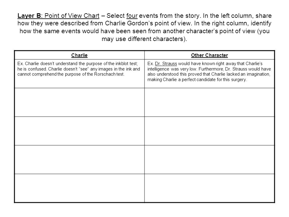 Layer B: Point of View Chart – Select four events from the story