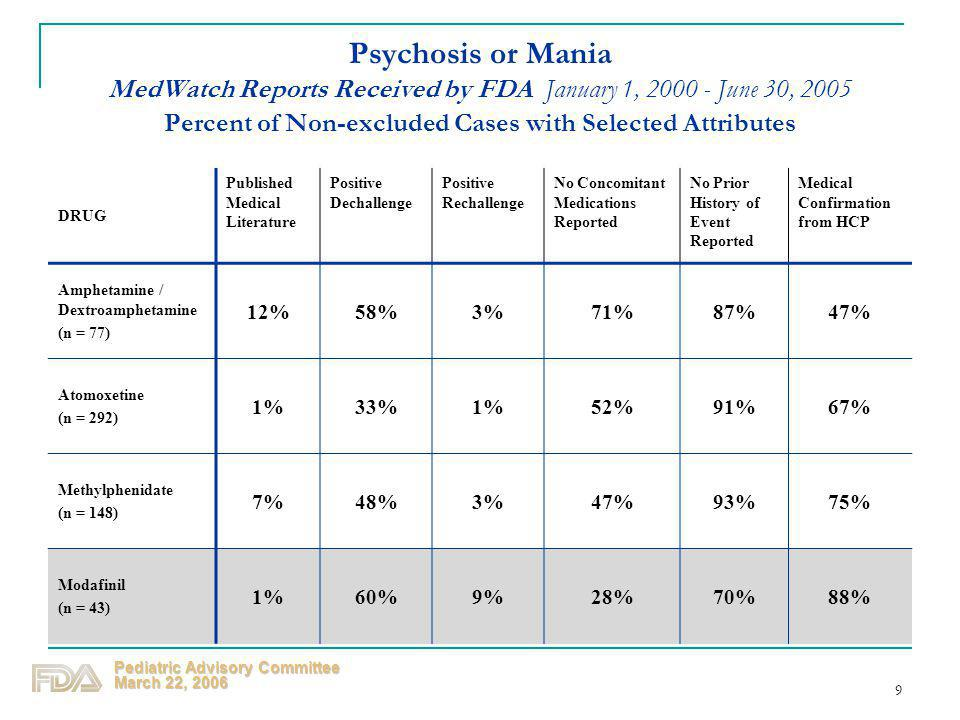 Psychosis or Mania MedWatch Reports Received by FDA January 1, 2000 - June 30, 2005 Percent of Non-excluded Cases with Selected Attributes