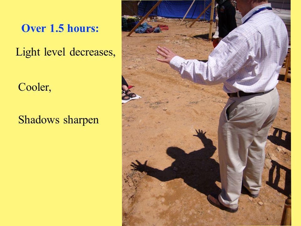 Over 1.5 hours: Light level decreases, Cooler, Shadows sharpen