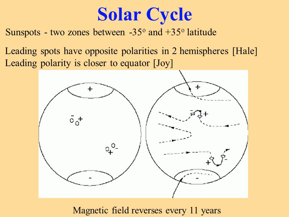 Solar Cycle Sunspots - two zones between -35o and +35o latitude