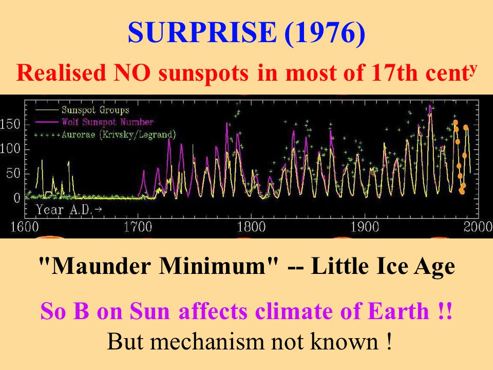 SURPRISE (1976) Realised NO sunspots in most of 17th centy