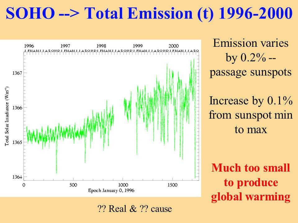 SOHO --> Total Emission (t) 1996-2000