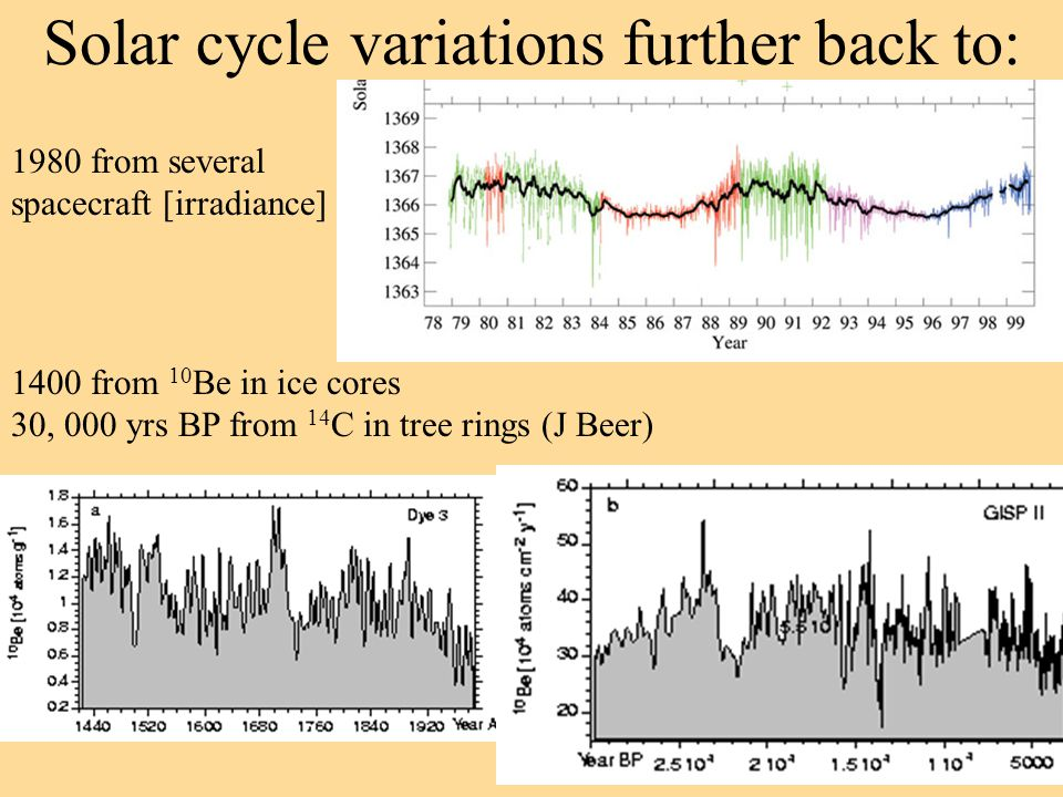 Solar cycle variations further back to: