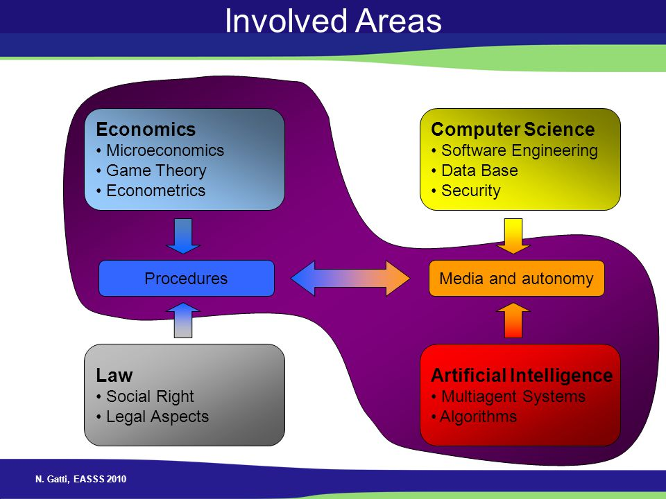 Involved Areas Economics Computer Science Law Artificial Intelligence