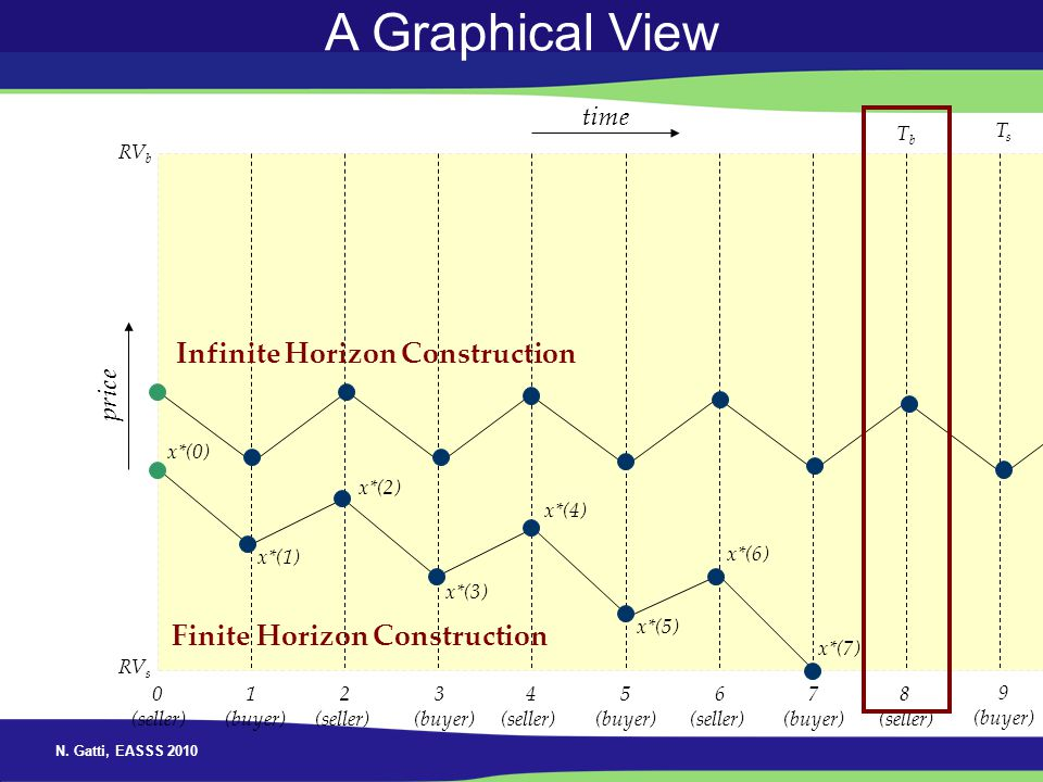 A Graphical View Infinite Horizon Construction