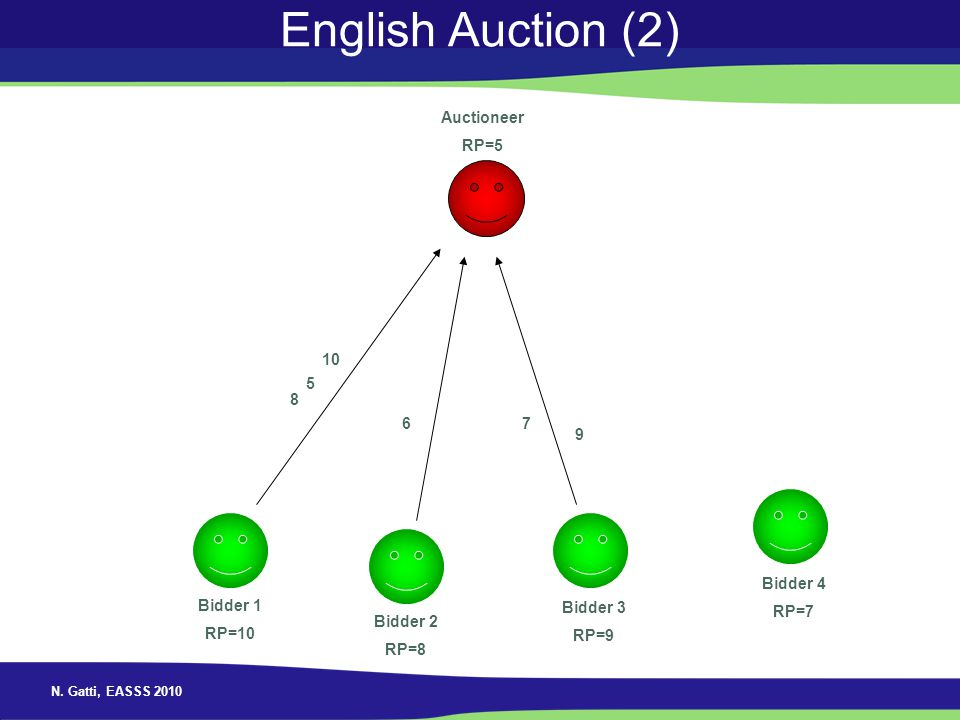 English Auction (2) Auctioneer RP=5 10 5 8 6 7 9 Bidder 4 RP=7