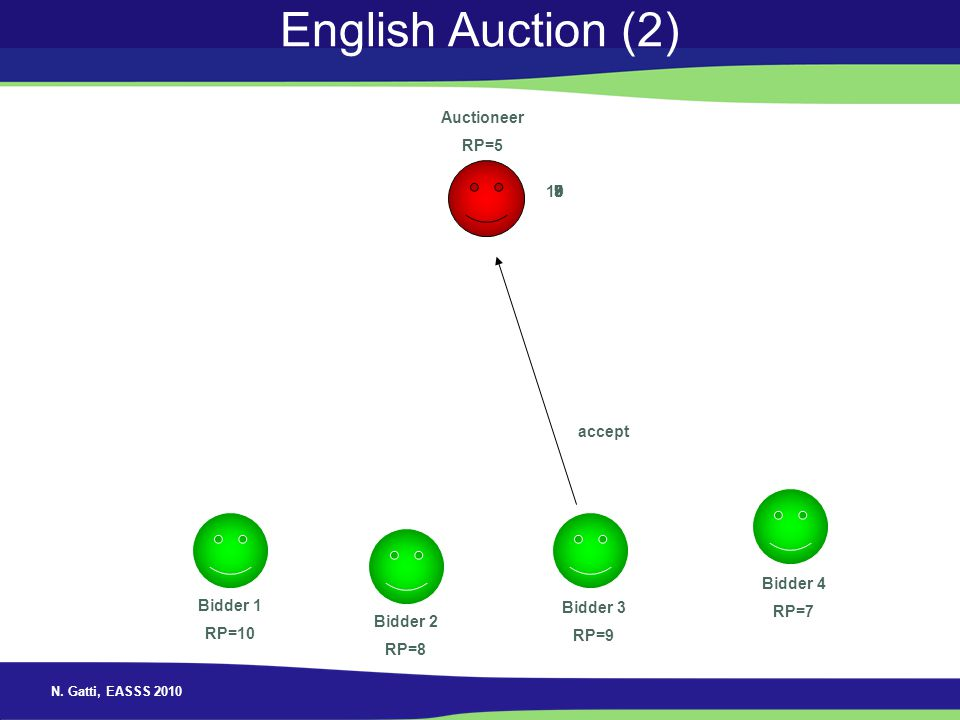 English Auction (2) Auctioneer RP=5 10 7 8 9 accept Bidder 4 RP=7