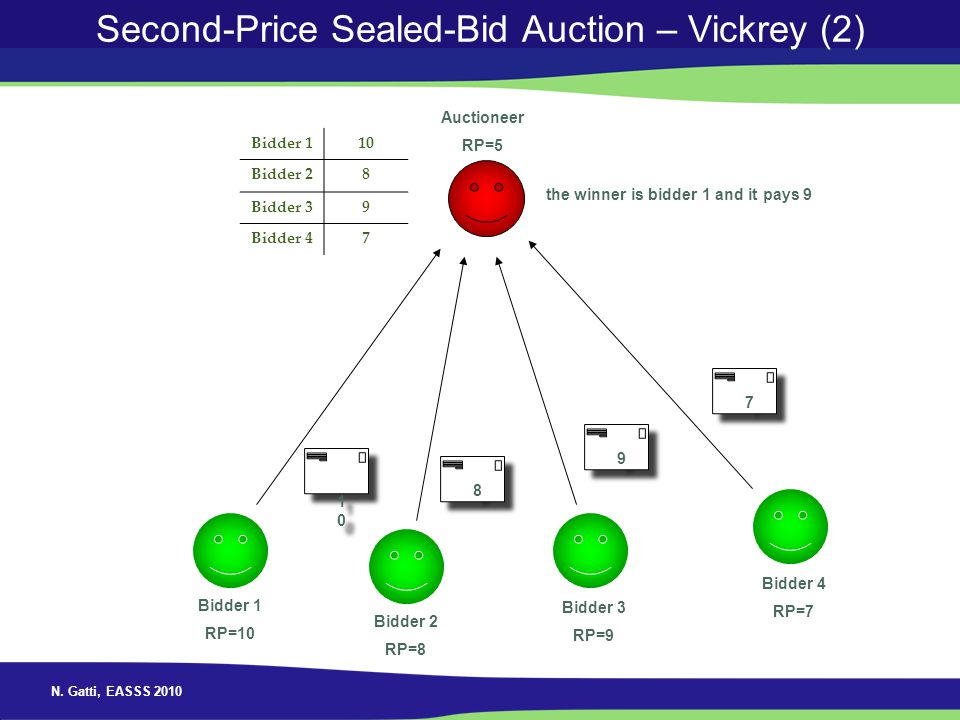 Second-Price Sealed-Bid Auction – Vickrey (2)