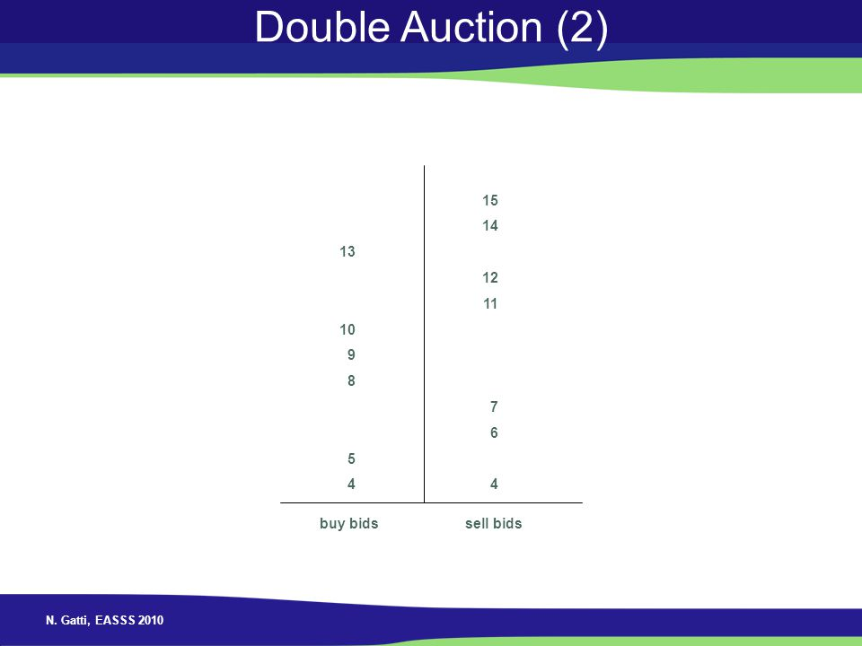 Double Auction (2) 13 10 9 8 5 4 15 14 12 11 7 6 4 buy bids sell bids
