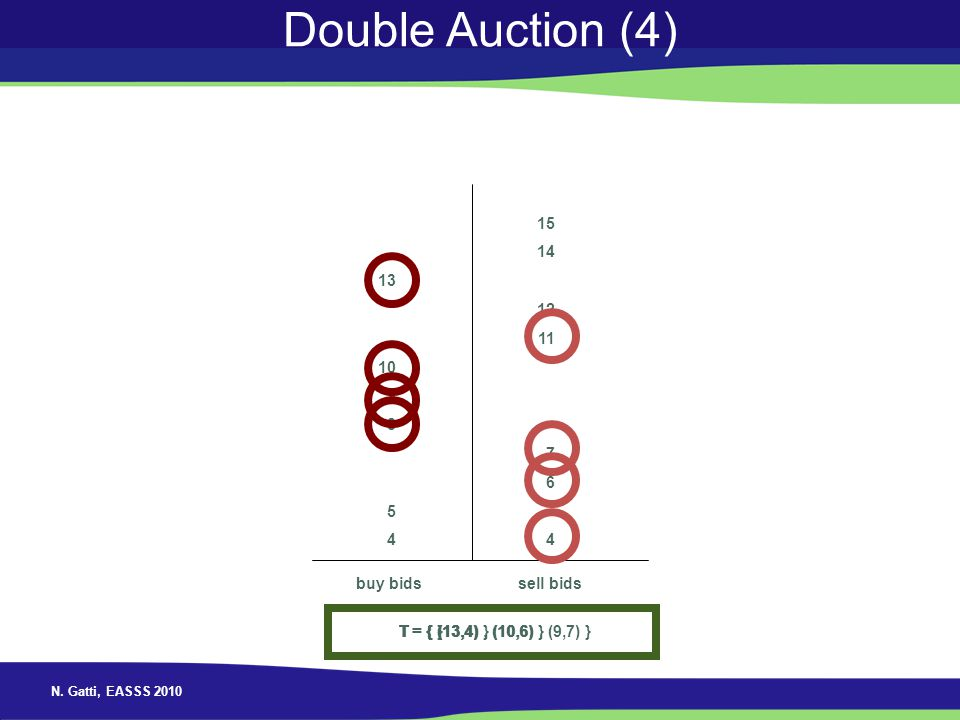 Double Auction (4) 13 10 9 8 5 4 15 14 12 11 7 6 4 buy bids sell bids