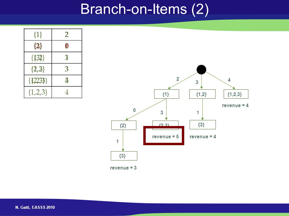 Branch-on-Items (2) {1} 2 {3} 1 {1,2} 3 {2,3} {1,2,3} 4 {1} 2 {2} {3}