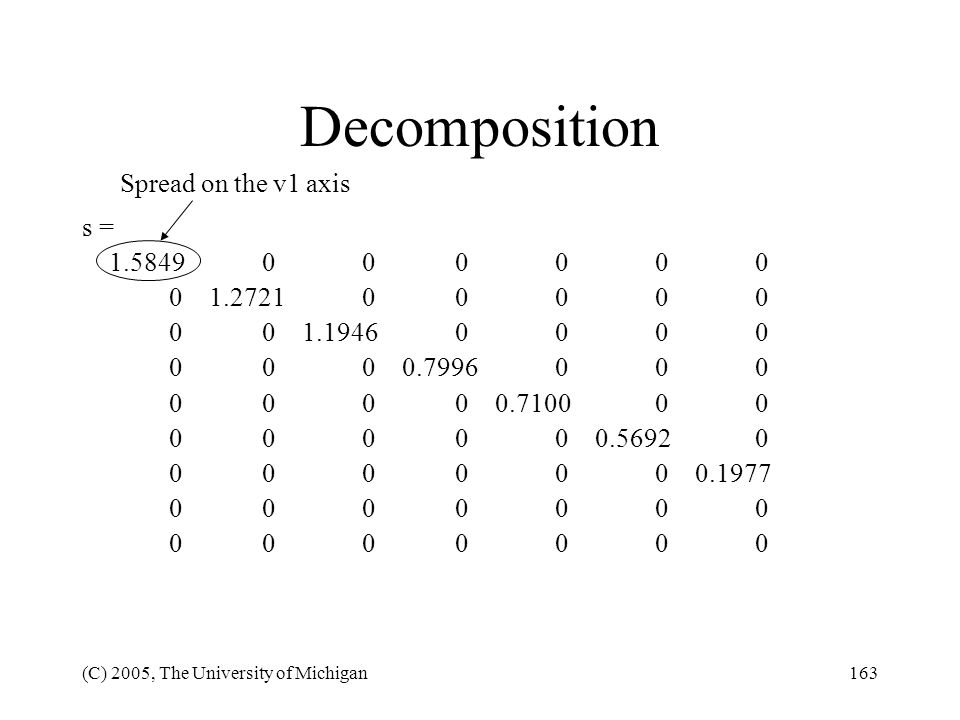 Decomposition Spread on the v1 axis s = 1.5849 0 0 0 0 0 0
