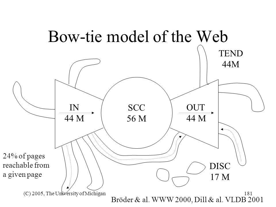 Bow-tie model of the Web