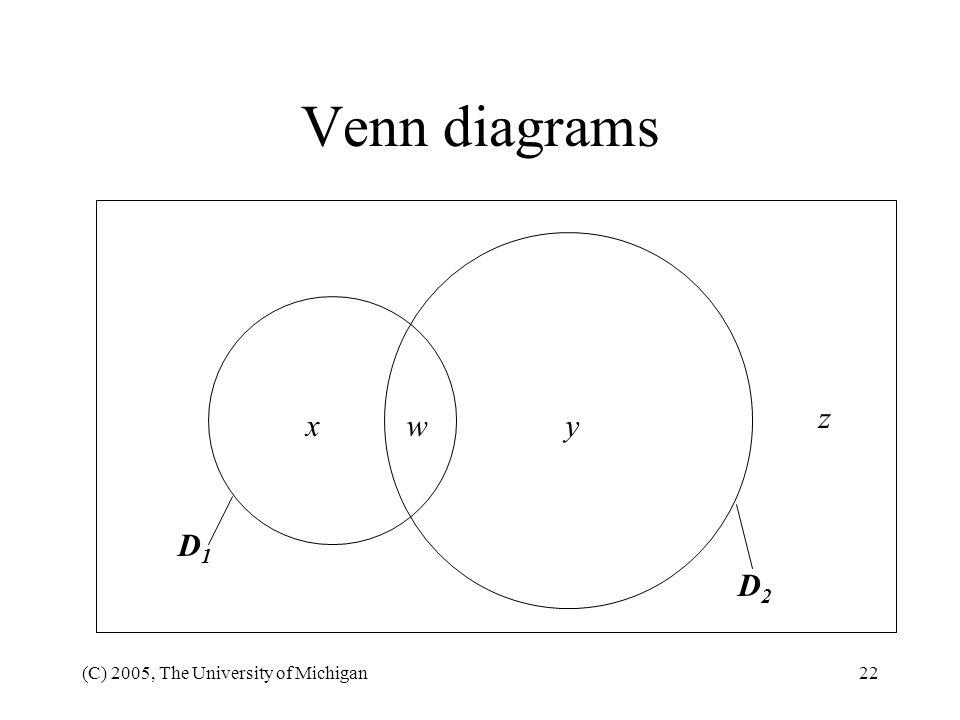 Venn diagrams z x w y D1 D2 (C) 2005, The University of Michigan