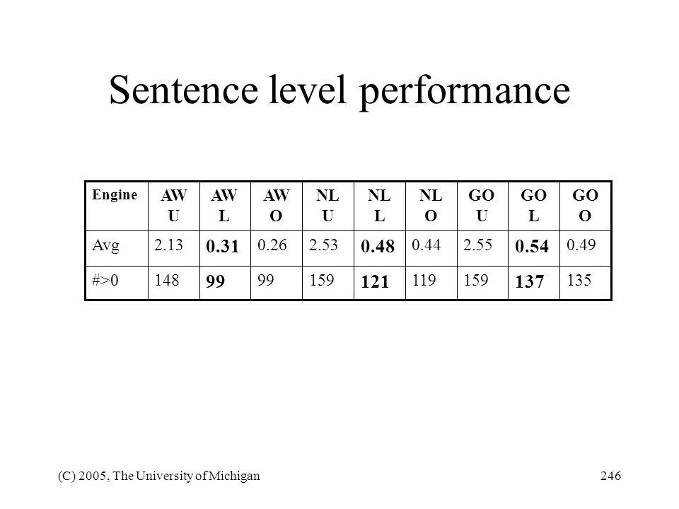 Sentence level performance
