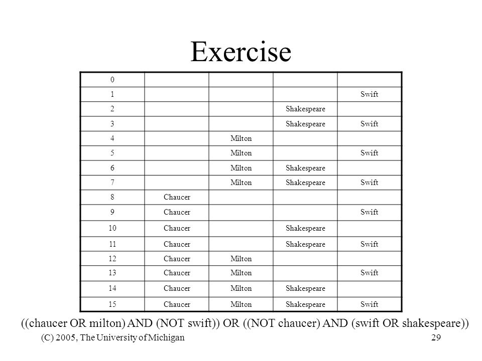 Exercise 1. Swift. 2. Shakespeare. 3. 4. Milton. 5. 6. 7. 8. Chaucer. 9. 10. 11. 12.