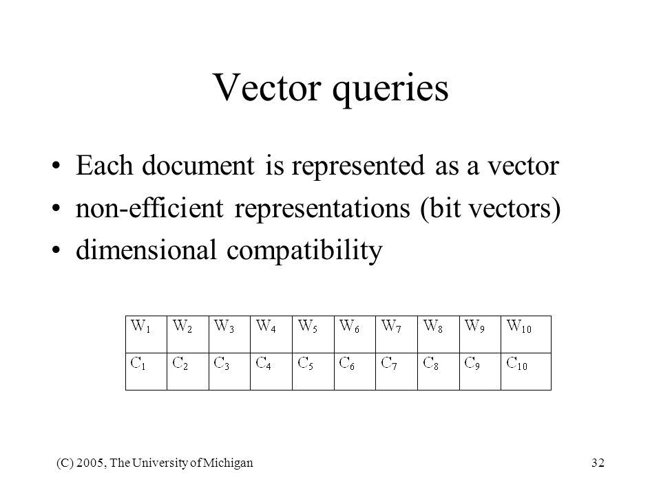 Vector queries Each document is represented as a vector