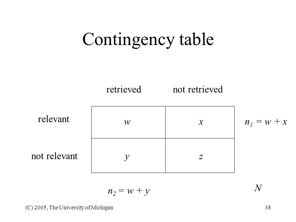 Contingency table retrieved not retrieved relevant w x n1 = w + x