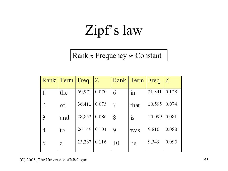 Zipf's law Rank x Frequency  Constant