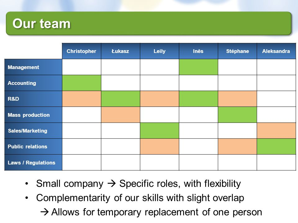 Our team Small company  Specific roles, with flexibility