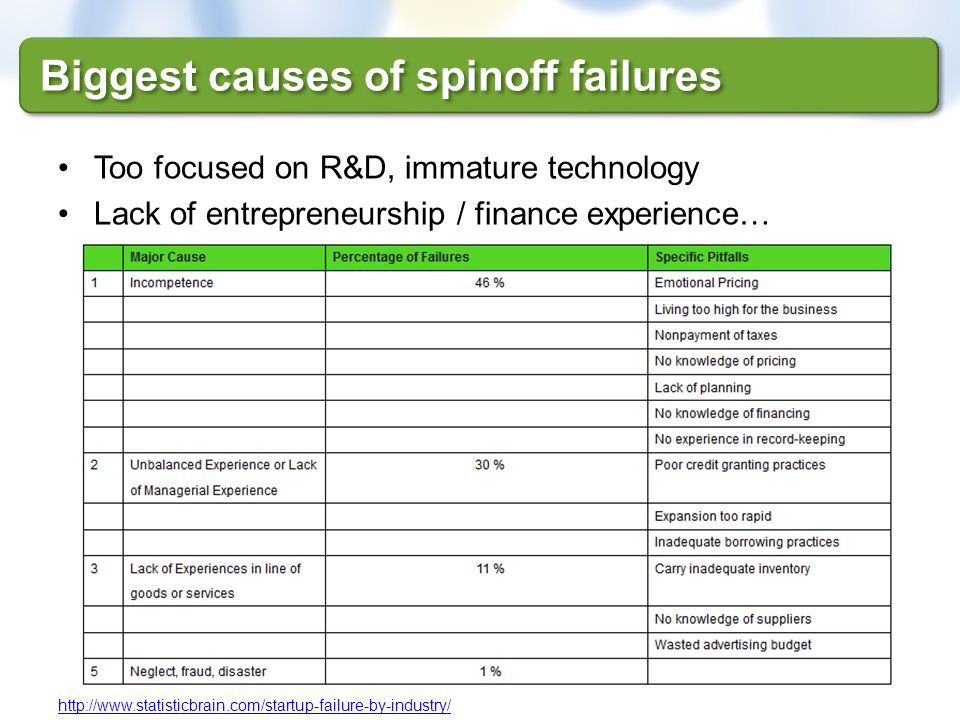 Biggest causes of spinoff failures
