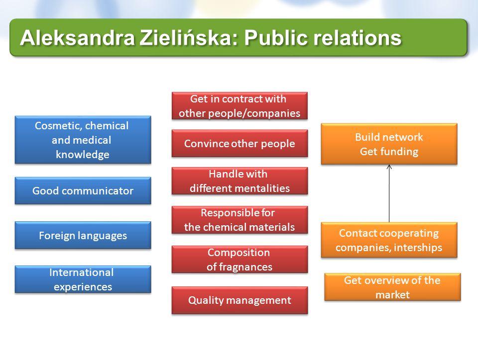 Aleksandra Zielińska: Public relations