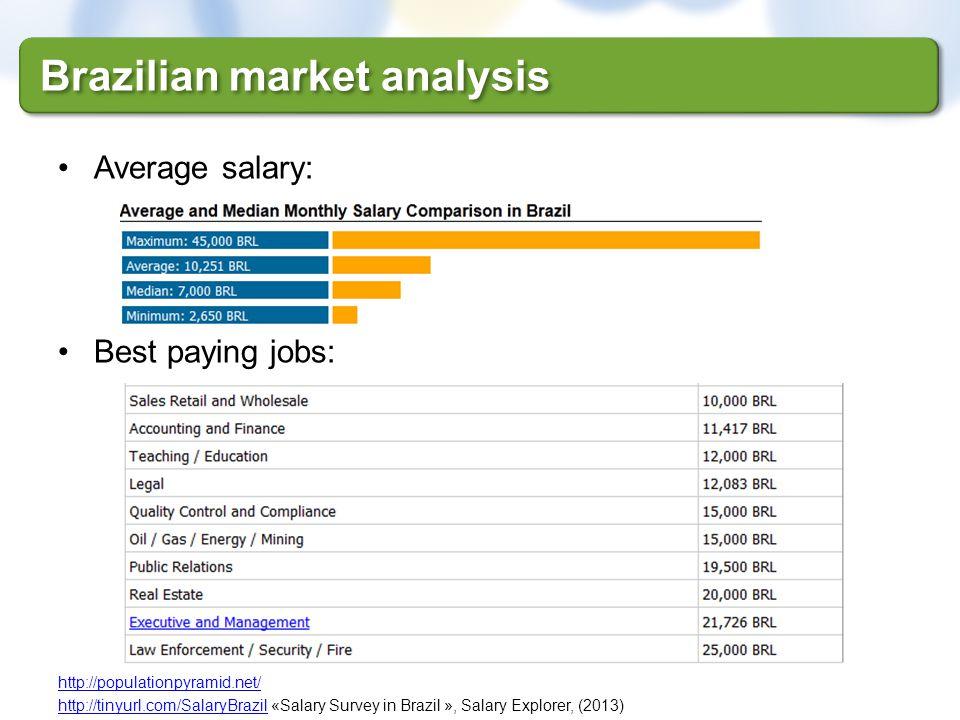Brazilian market analysis