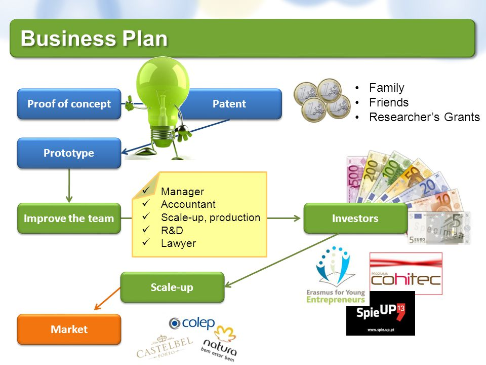 Business Plan Family Friends Researcher's Grants Proof of concept