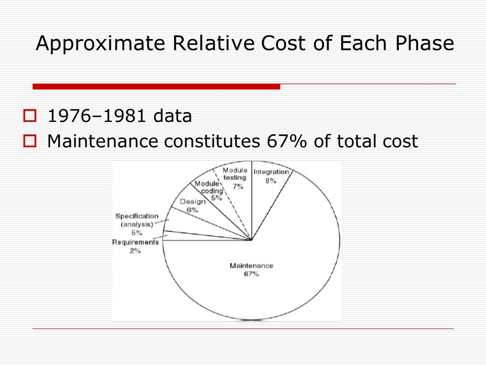 Approximate Relative Cost of Each Phase