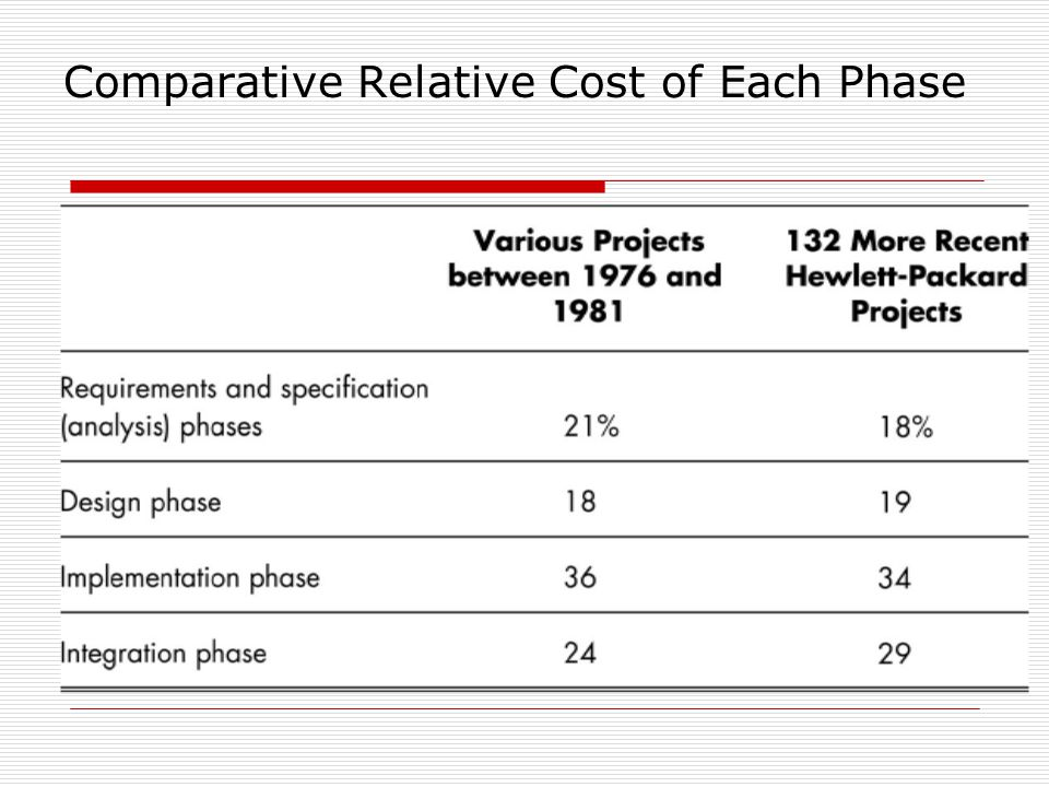 Comparative Relative Cost of Each Phase