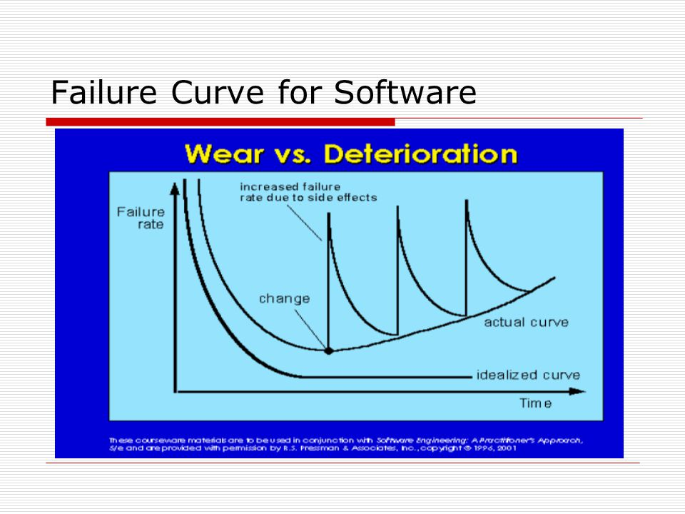Failure Curve for Software