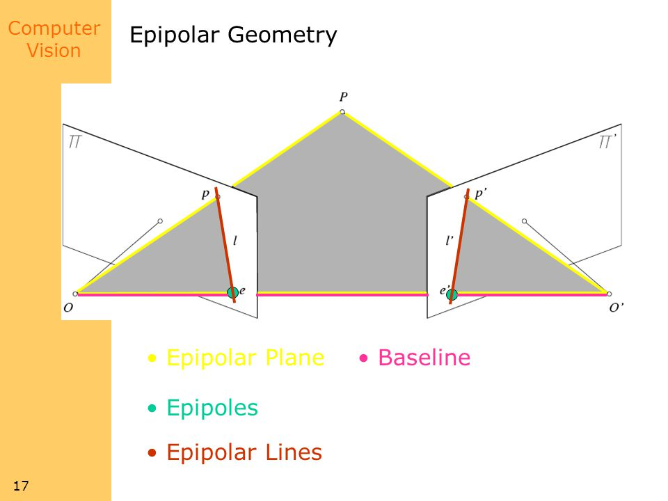 Epipolar Geometry Epipolar Plane Baseline Epipoles Epipolar Lines