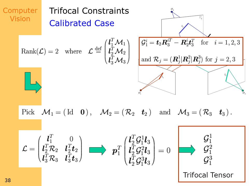 Trifocal Constraints Calibrated Case All 3x3 minors must be zero!