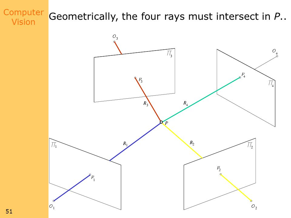 Geometrically, the four rays must intersect in P..