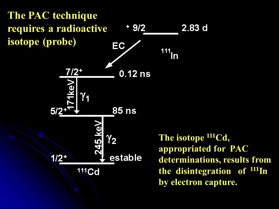 The PAC technique requires a radioactive isotope (probe)
