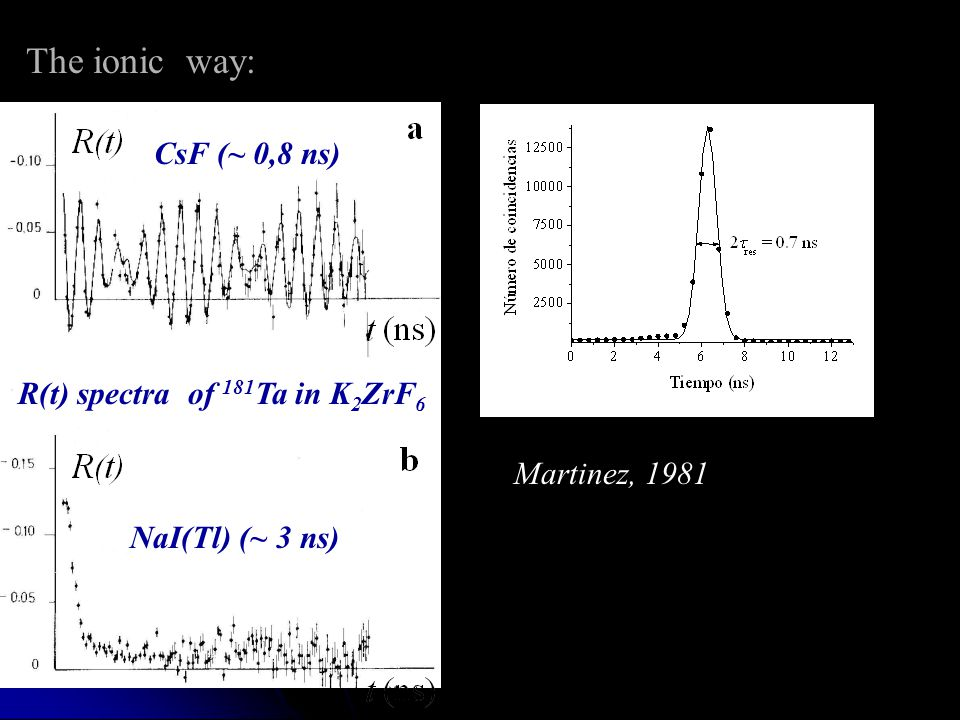 The ionic way: CsF (~ 0,8 ns) R(t) spectra of 181Ta in K2ZrF6