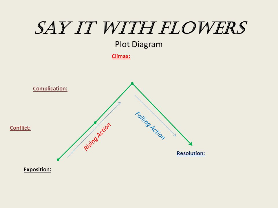 Say it with flowers plot diagram ppt video online download say it with flowers plot diagram ccuart Gallery