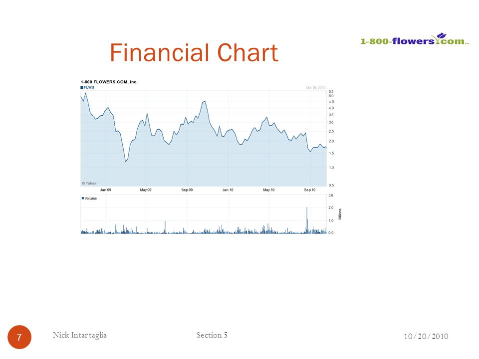 Financial Chart Nick Intartaglia Section 5 10/20/2010