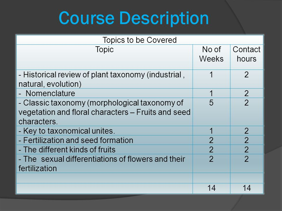 Course Description Topics to be Covered Topic No of Weeks