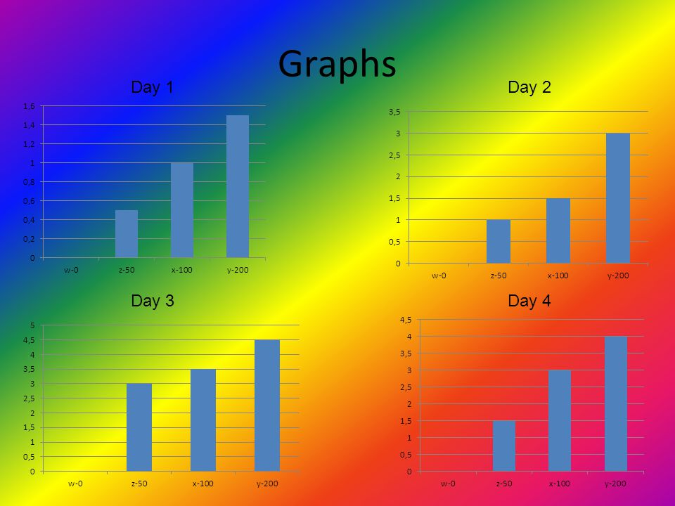 Graphs Day 1 Day 2 Day 3 Day 4