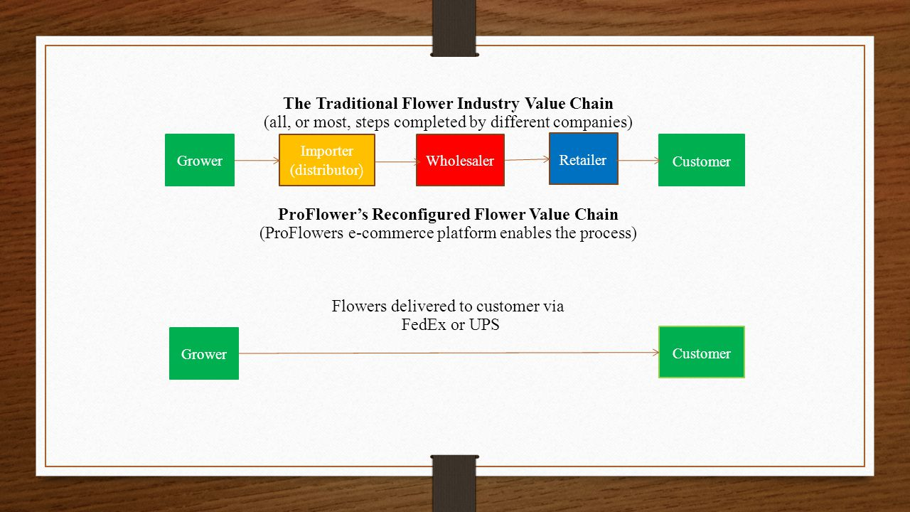 The Traditional Flower Industry Value Chain