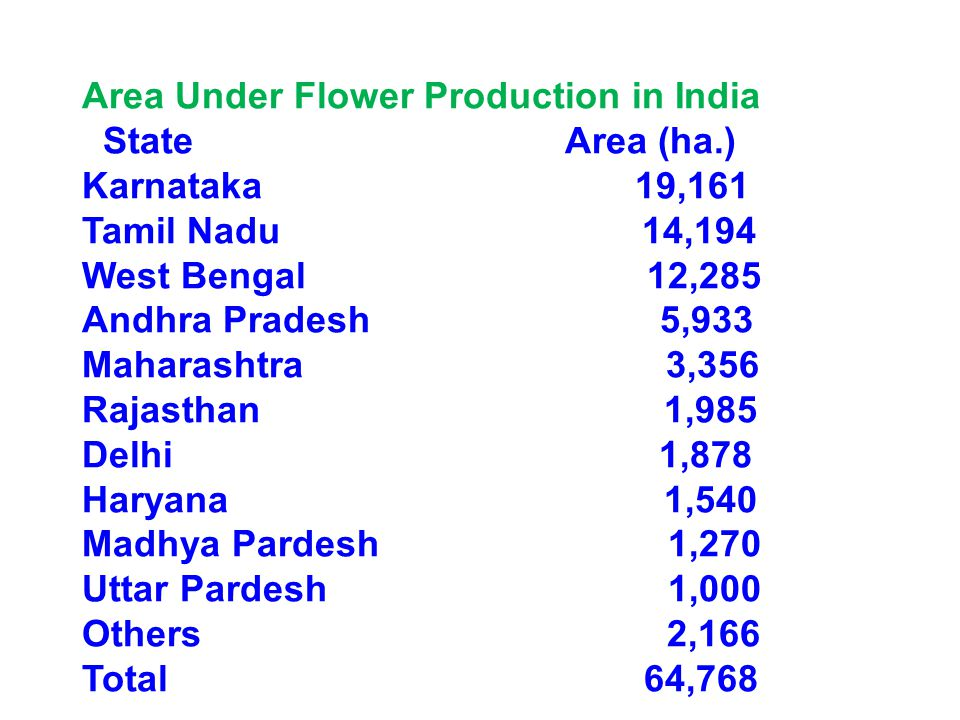 Area Under Flower Production in India