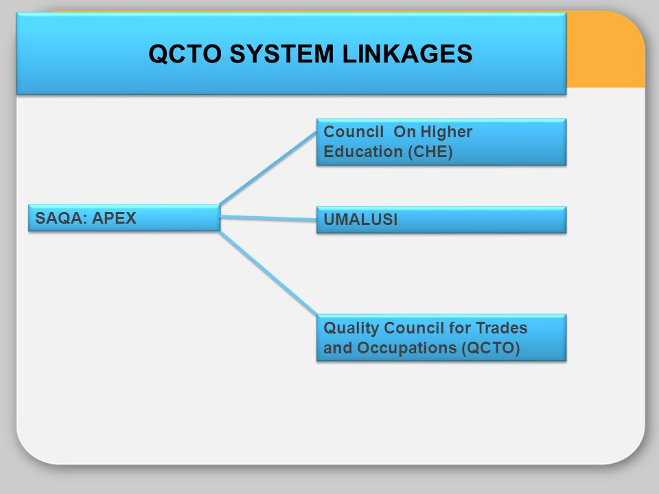 QCTO SYSTEM LINKAGES Council On Higher Education (CHE) SAQA: APEX