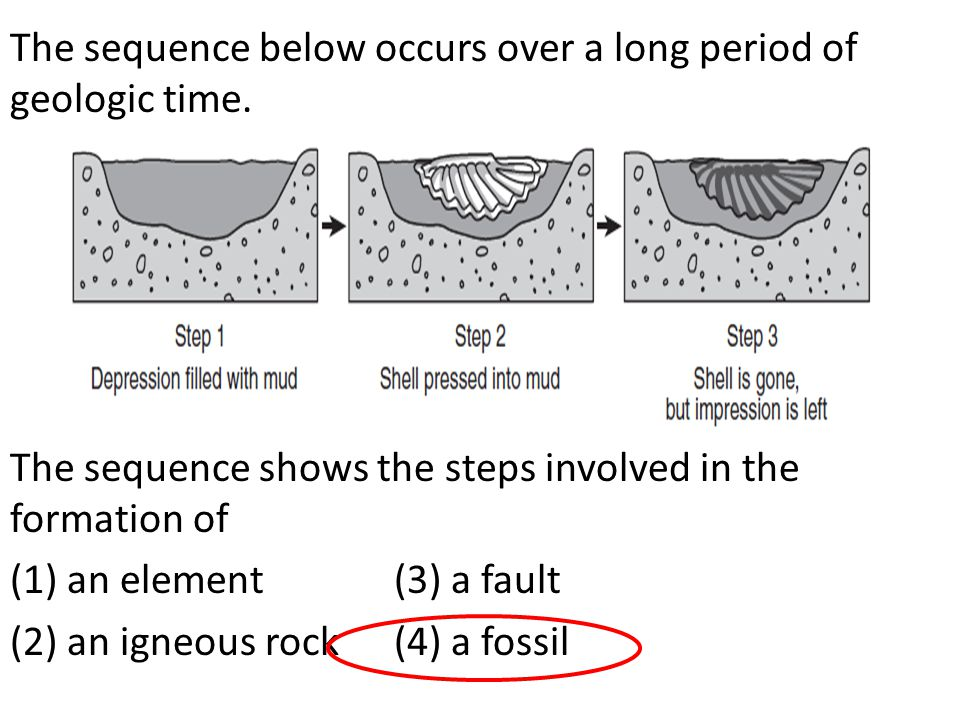 The sequence below occurs over a long period of geologic time