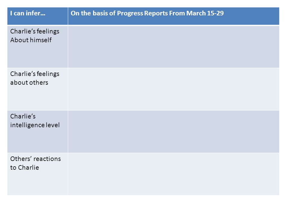 I can infer… On the basis of Progress Reports From March 15-29. Charlie's feelings. About himself.