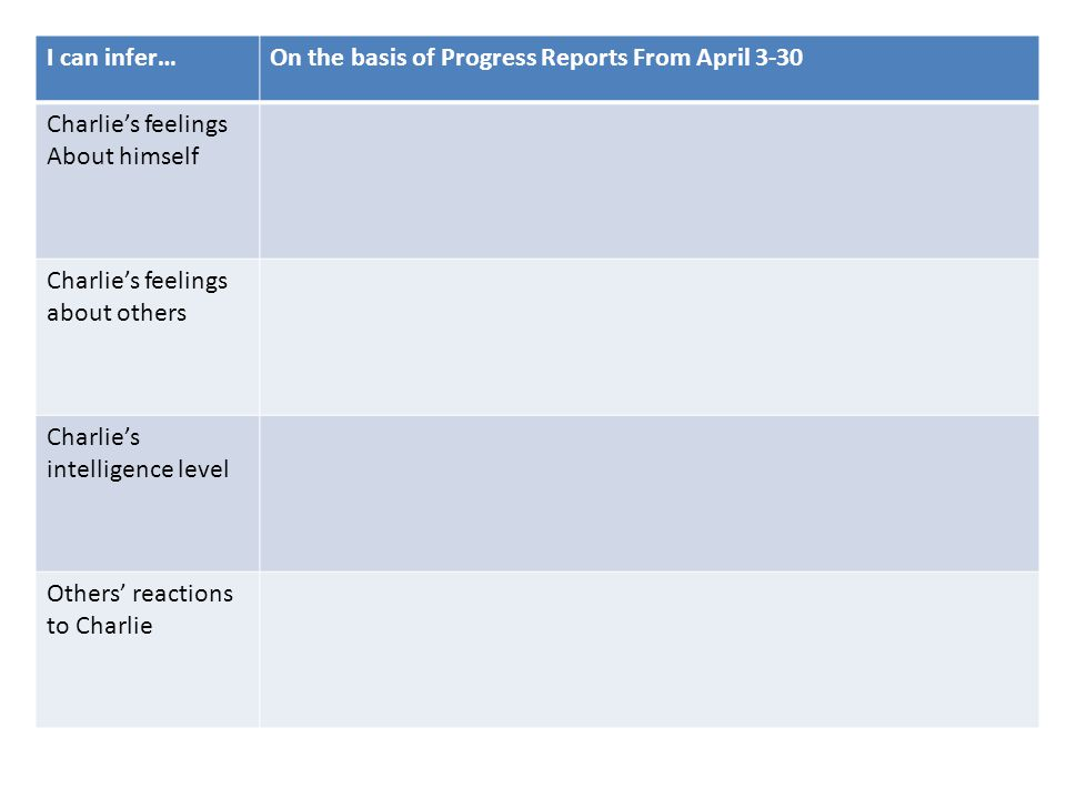I can infer… On the basis of Progress Reports From April 3-30. Charlie's feelings. About himself.